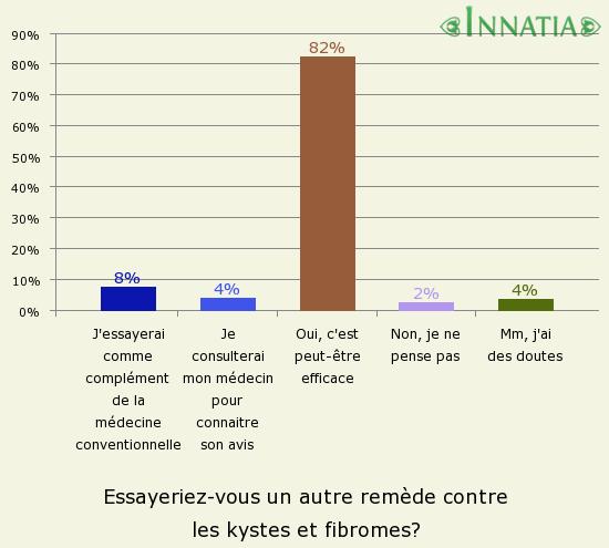 Rem des fait maison contre les kystes et les fibromes l 39 ut rus - Remede contre les moucherons ...